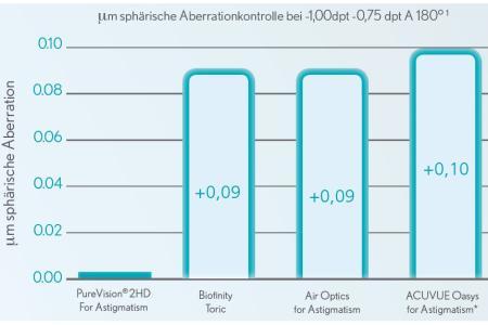 Pure Vision 2 HD For Astigmatism, 2 x 6 Stück Kontaktlinsen von Bausch & Lomb