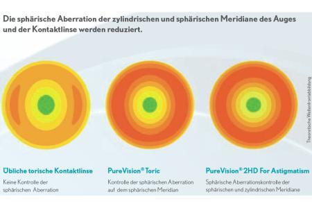 Jahres-Sparpaket, Pure Vision 2 HD For Astigmatism Kontaktlinsen von Bausch & Lomb + Lensy Care 14