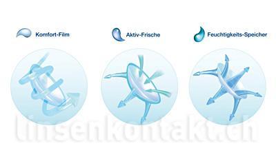 Dailies AquaComfort Plus Toric 4 x 90 Tageslinsen Sparpaket 6 Monate |